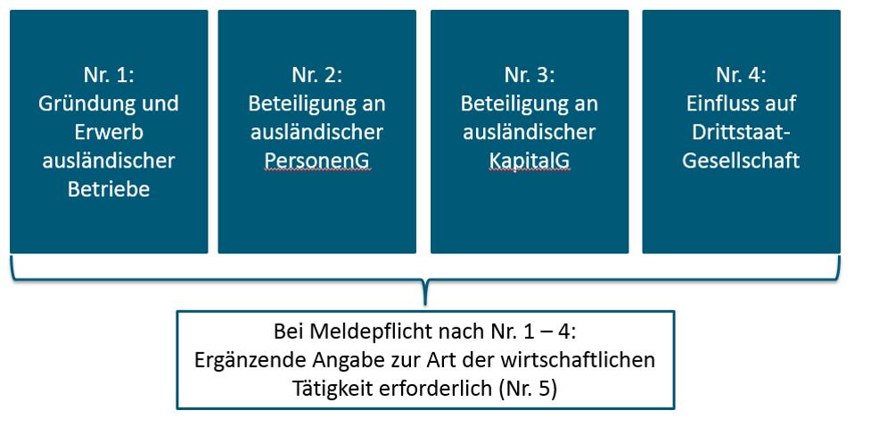 Meldepflichten Compliance HLB Schumacher