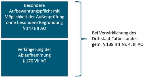 Meldepflichten Treuhandgestaltungen HLB Schumacher