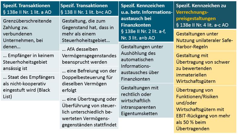 Meldepflichten legale Steuergestaltung