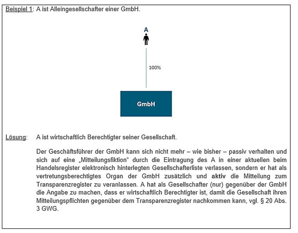 Transparenzregister Alleingesellschafter GmbH