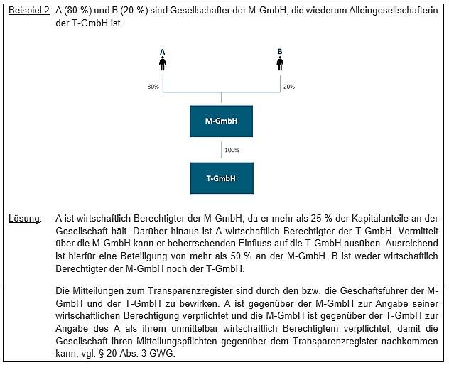 Transparenzregister Wirtschaftlich Berechtigter